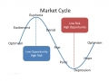 2 market-cycle