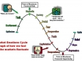 6 () Market Cycles